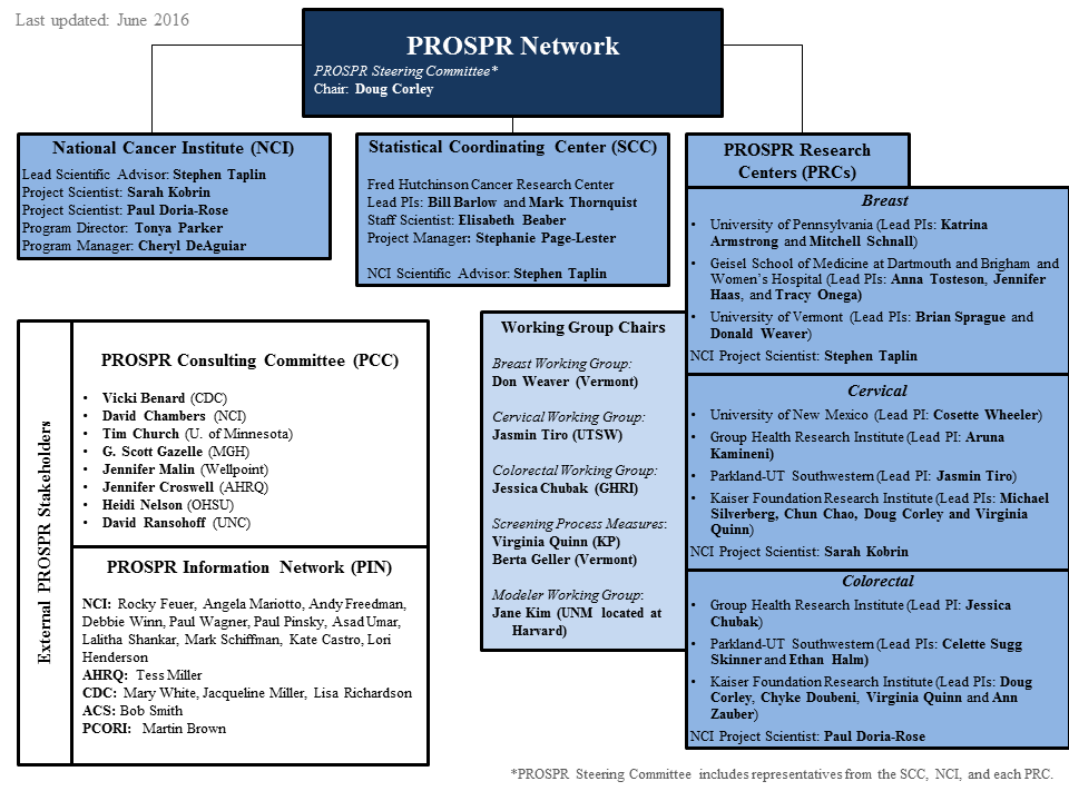 A chart showing the organization structure of PROSPR.