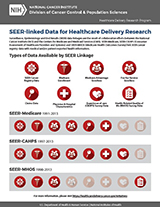 SEER-Linked Data Infographic